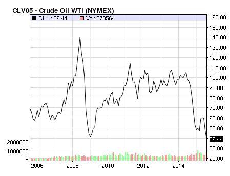 Biểu đồ giá dầu thô trên sàn New York 10 năm trở lại đây. Nguồn: Nasdaq