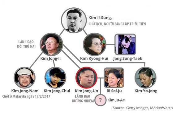 Gia phả của Kim Jong Un