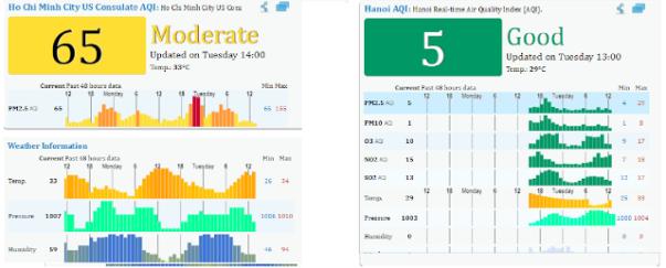Chỉ số ô nhiễm không khí tại TP.HCM ( Sài Gòn) và Hà Nội trong ngày 13/06//2017 (Aqicn.org).