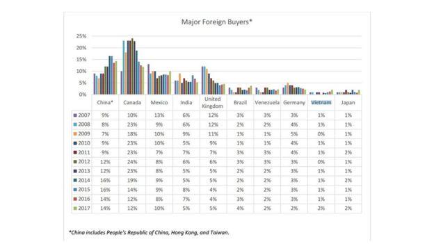 10 nước mua nhà nhiều nhất ở Mỹ trong 12 tháng qua